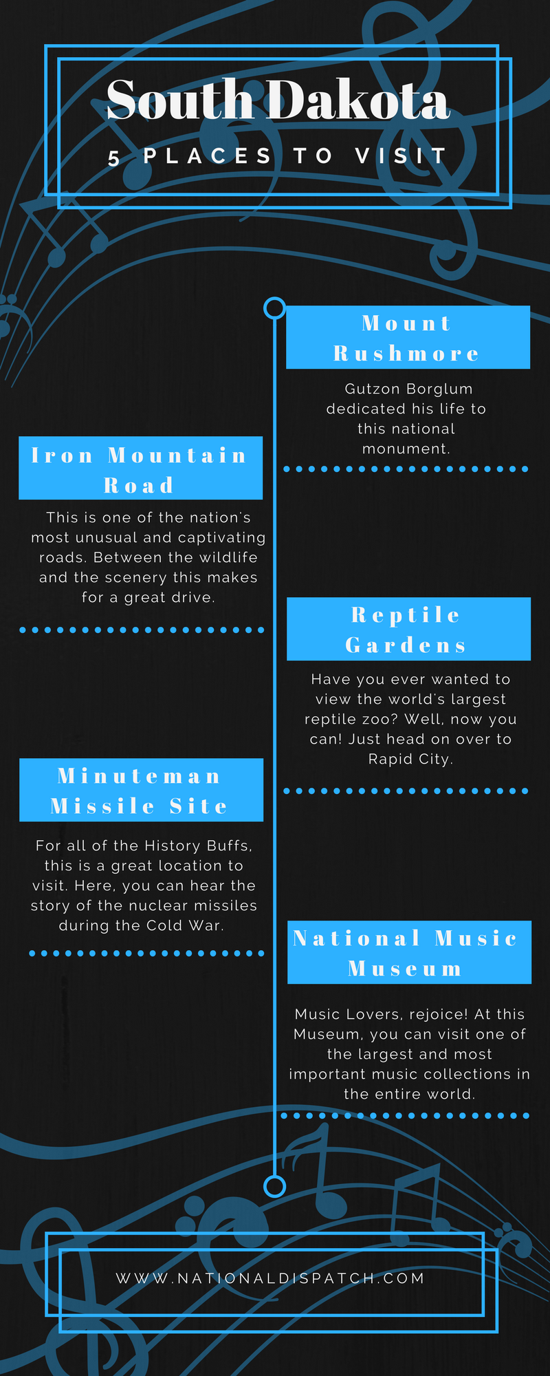 South Dakota infographic